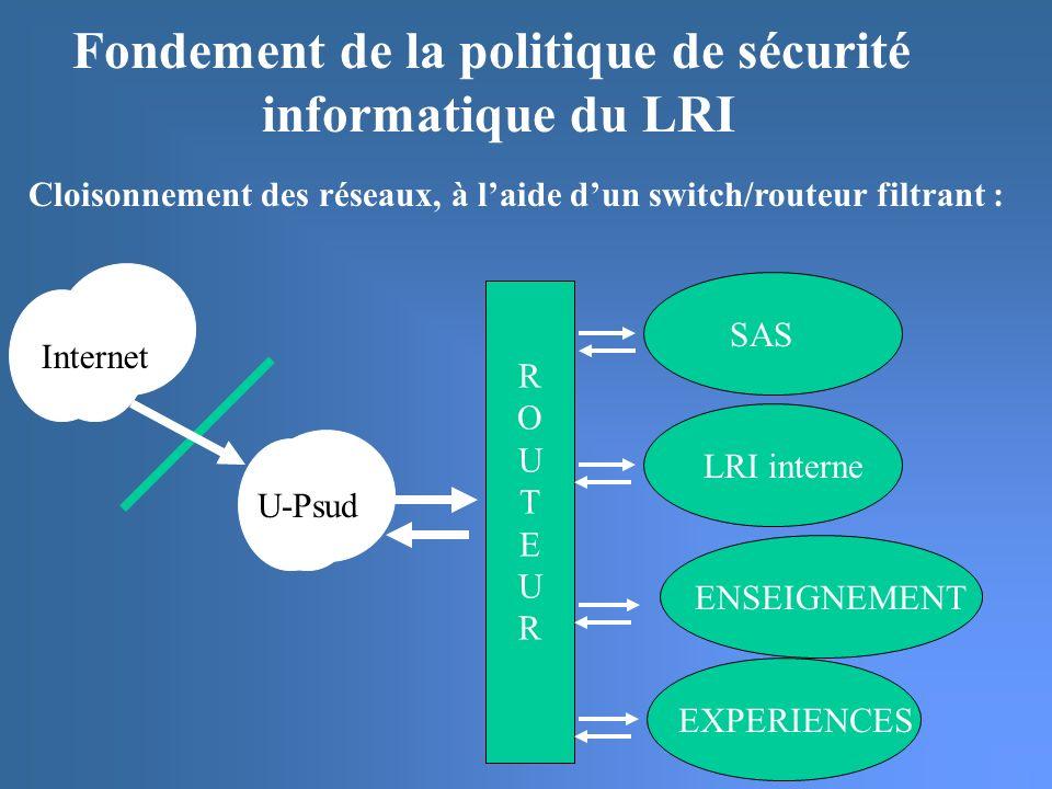 Fondement de la politique de sécurité informatique du LRI Cloisonnement des réseaux, à laide dun switch/routeur filtrant : U-Psud ROUTEURROUTEUR SAS LRI interne ENSEIGNEMENT Internet EXPERIENCES