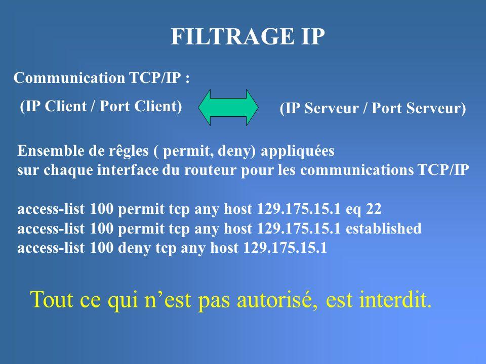 FILTRAGE IP (IP Serveur / Port Serveur) Communication TCP/IP : Ensemble de rêgles ( permit, deny) appliquées sur chaque interface du routeur pour les communications TCP/IP access-list 100 permit tcp any host 129.175.15.1 eq 22 access-list 100 permit tcp any host 129.175.15.1 established access-list 100 deny tcp any host 129.175.15.1 (IP Client / Port Client) Tout ce qui nest pas autorisé, est interdit.