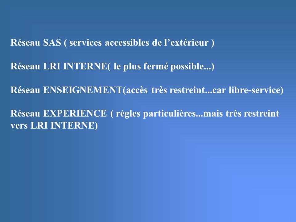 Réseau SAS ( services accessibles de lextérieur ) Réseau LRI INTERNE( le plus fermé possible...) Réseau ENSEIGNEMENT(accès très restreint...car libre-service) Réseau EXPERIENCE ( règles particulières...mais très restreint vers LRI INTERNE)