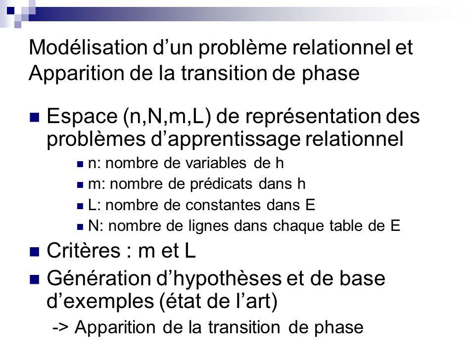 Modélisation dun problème relationnel et Apparition de la transition de phase Espace (n,N,m,L) de représentation des problèmes dapprentissage relationnel n: nombre de variables de h m: nombre de prédicats dans h L: nombre de constantes dans E N: nombre de lignes dans chaque table de E Critères : m et L Génération dhypothèses et de base dexemples (état de lart) -> Apparition de la transition de phase