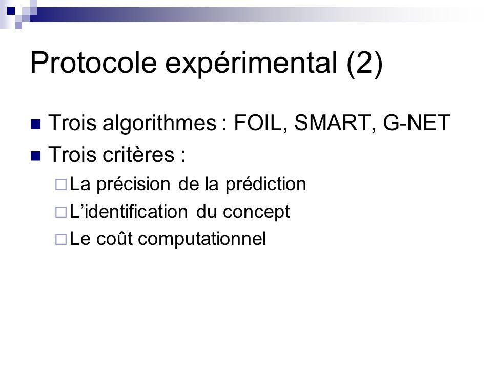 Protocole expérimental (2) Trois algorithmes : FOIL, SMART, G-NET Trois critères : La précision de la prédiction Lidentification du concept Le coût computationnel