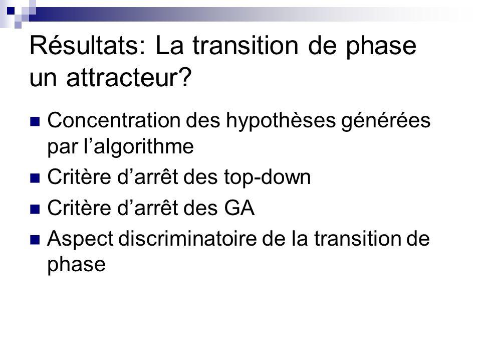 Résultats : lidentification correcte de lhypothèse .