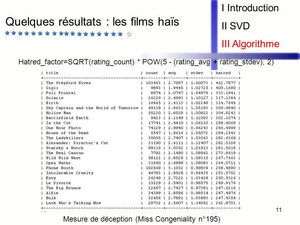 11 Quelques résultats : les films haïs I Introduction II SVD III Algorithme Hatred_factor=SQRT(rating_count) * POW(5 - (rating_avg + rating_stdev), 2)