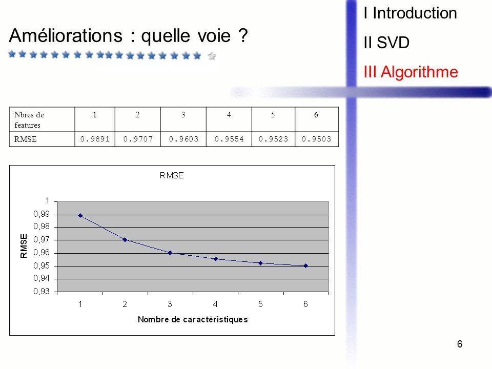 6 Améliorations : quelle voie ? I Introduction II SVD III Algorithme Nbres de features 123456 RMSE 0.98910.97070.96030.95540.95230.9503