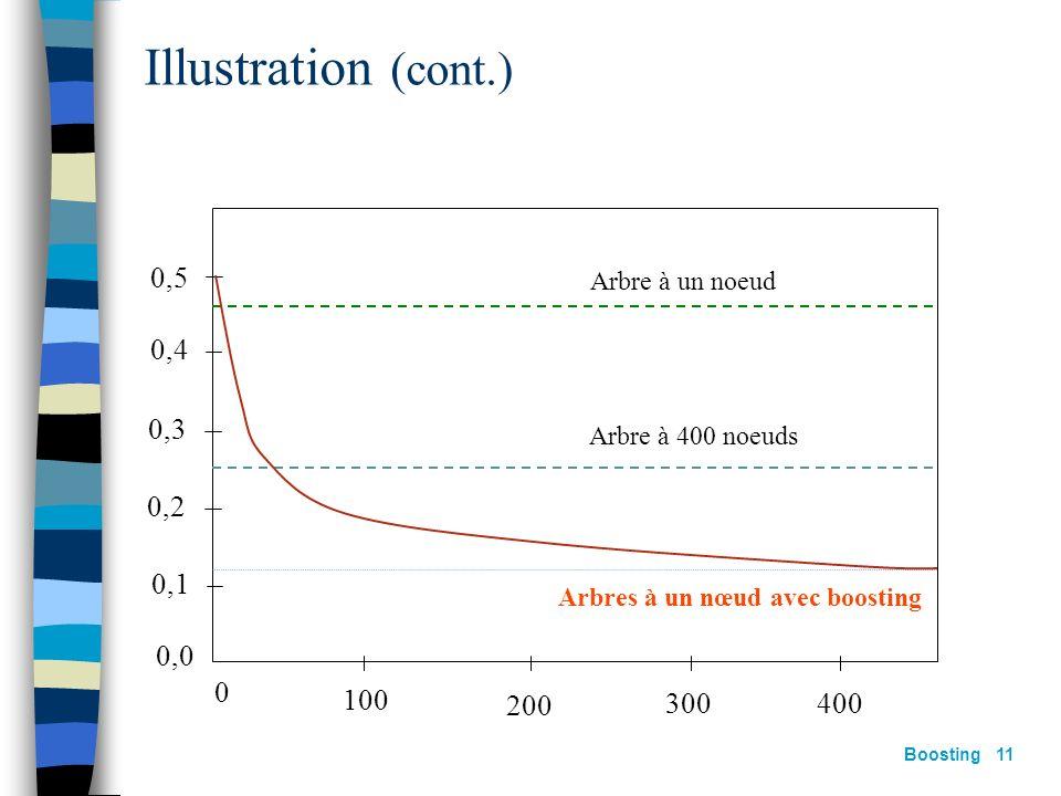 Boosting 10 Soit X un espace dentrée à 10 dimensions Les attributs sont indépendants et de distribution gaussienne Létiquette est définie par : 2000 e