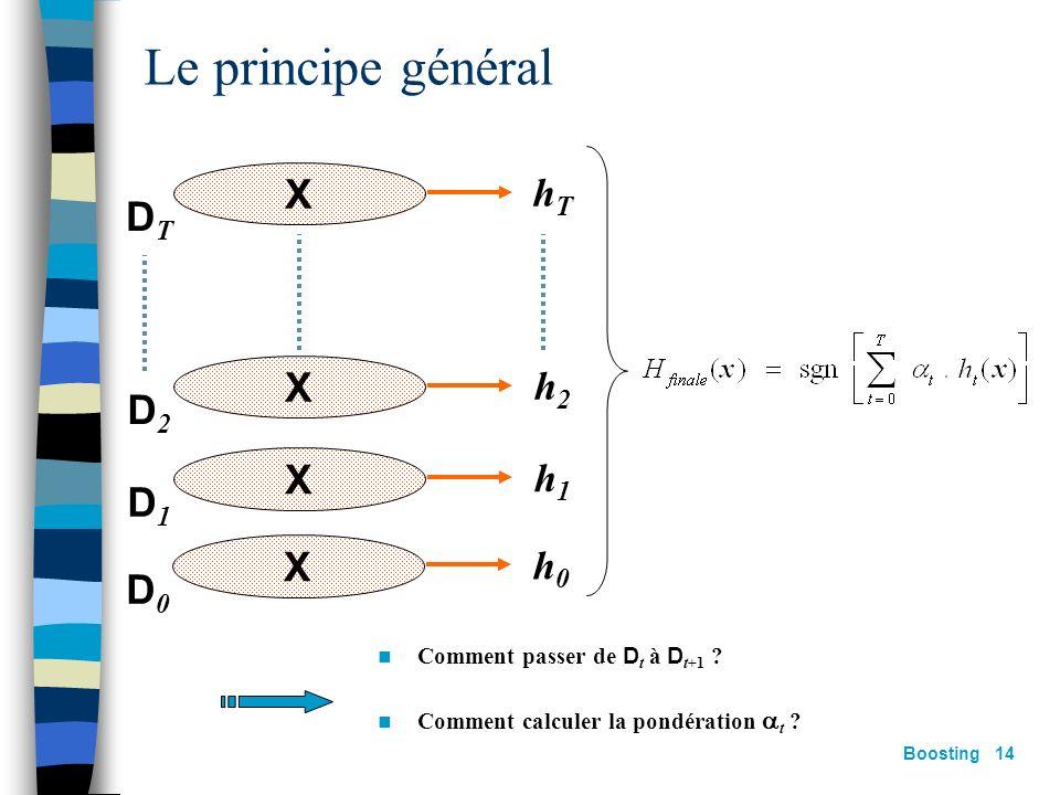 Boosting 13 Étant donné léchantillon dapprentissage S = {(x 1,y 1 ),…,(x m,y m )} y i { } étiquette de lexemple x i S Pour t = 1,…,T: Construire la di