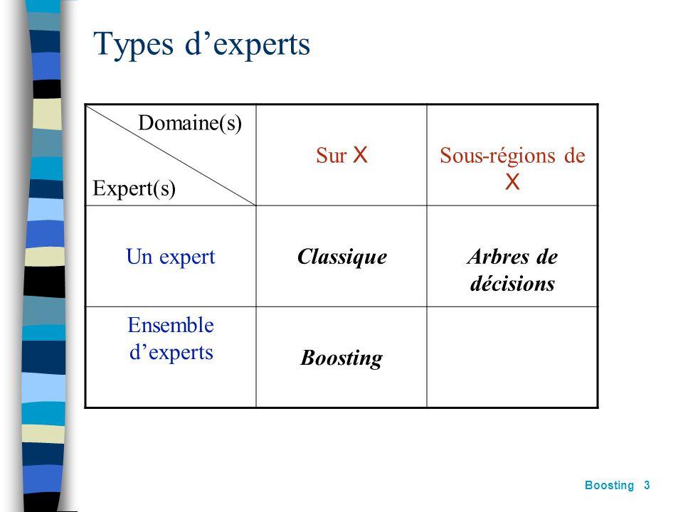Boosting 2 Types dexperts Un seul expert sur lensemble de X Un expert par sous-régions de X (e.g. arbres de décisions) Plusieurs experts, tous sur len