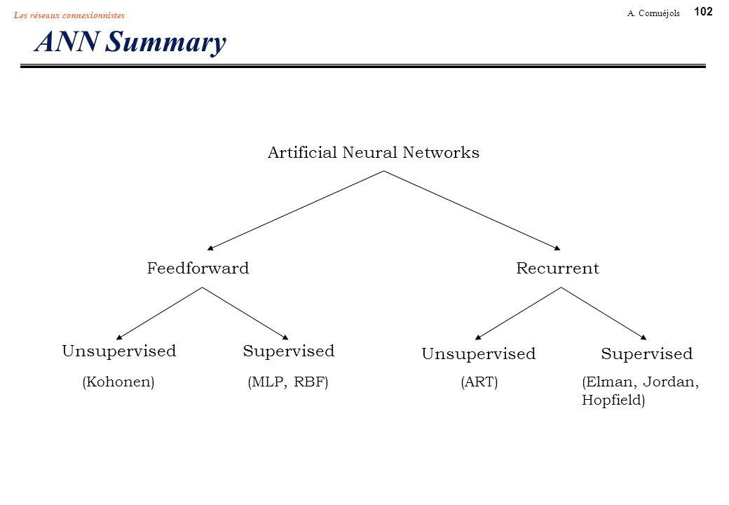 102 A. Cornuéjols Les réseaux connexionnistes ANN Summary Artificial Neural Networks FeedforwardRecurrent (Kohonen)(MLP, RBF) UnsupervisedSupervised (