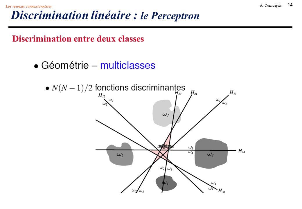 14 A. Cornuéjols Les réseaux connexionnistes Discrimination linéaire : le Perceptron Discrimination entre deux classes