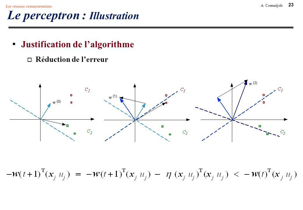 23 A. Cornuéjols Les réseaux connexionnistes Le perceptron : Illustration Justification de lalgorithme Réduction de lerreur