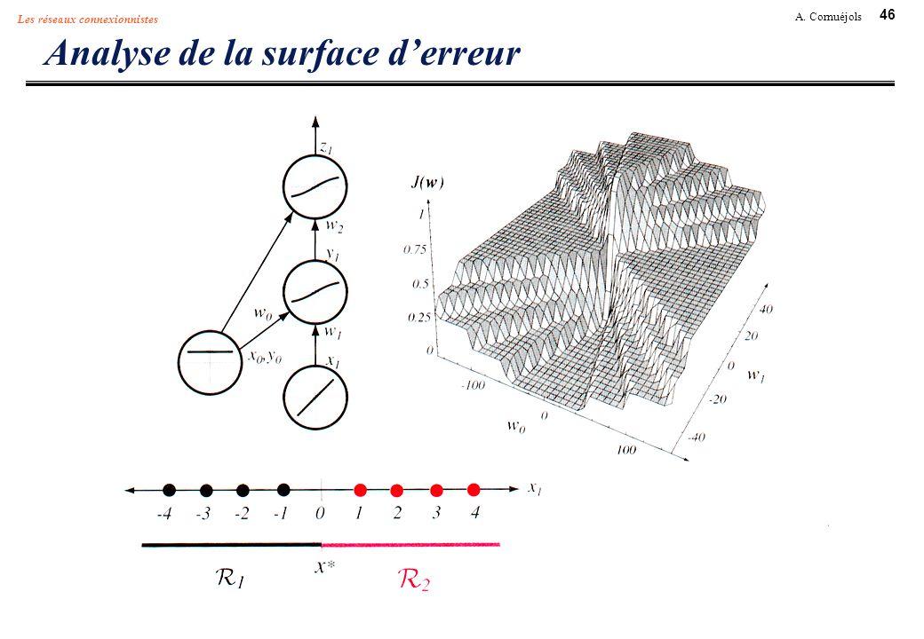 46 A. Cornuéjols Les réseaux connexionnistes Analyse de la surface derreur