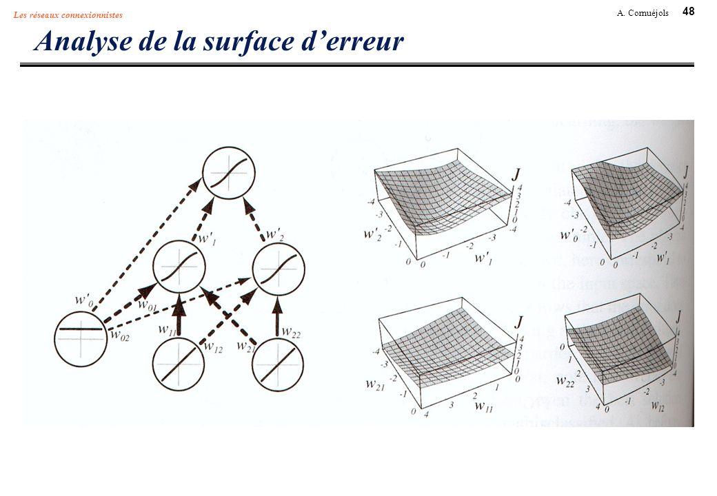 48 A. Cornuéjols Les réseaux connexionnistes Analyse de la surface derreur