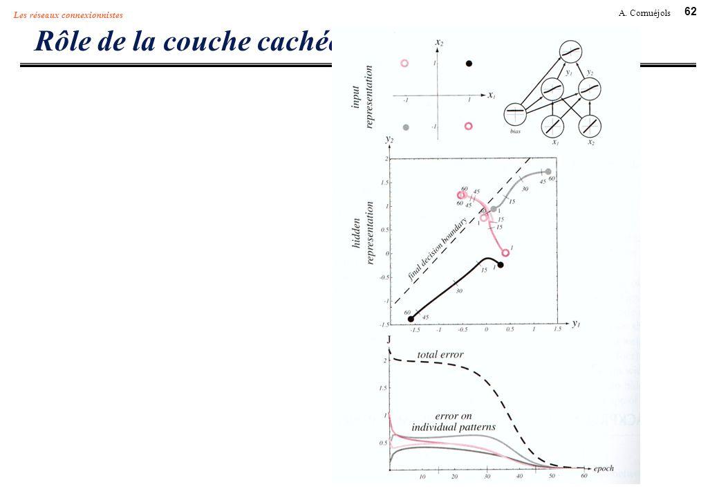 62 A. Cornuéjols Les réseaux connexionnistes Rôle de la couche cachée