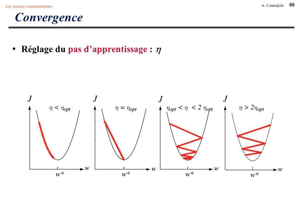 66 A. Cornuéjols Les réseaux connexionnistes Convergence Réglage du pas dapprentissage :