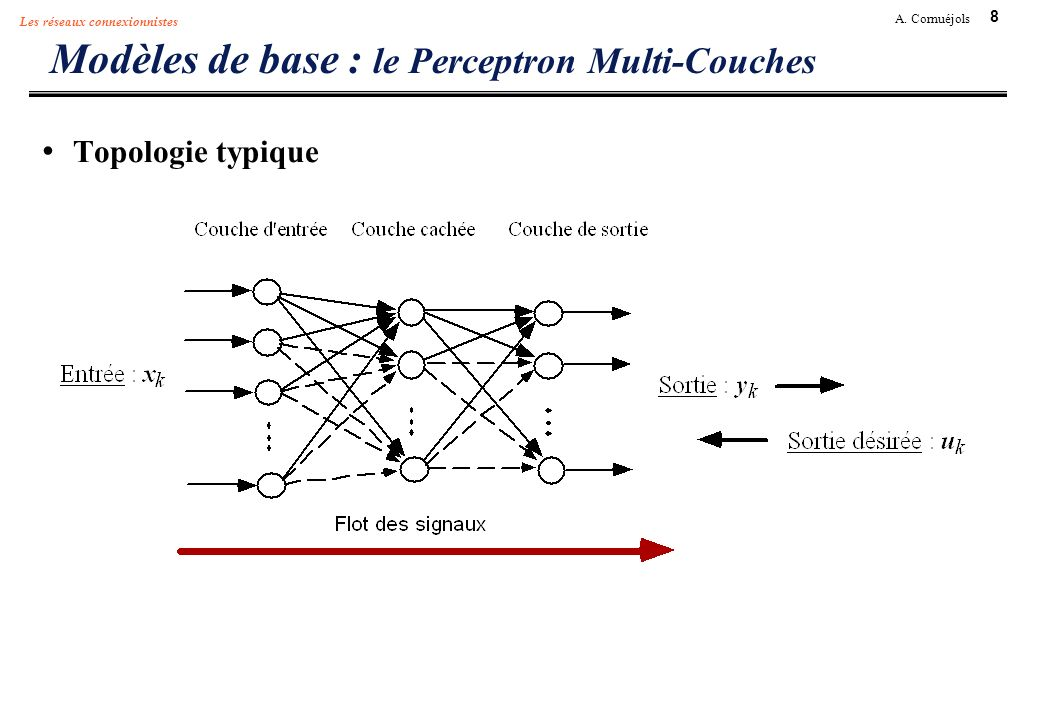 8 A. Cornuéjols Les réseaux connexionnistes Modèles de base : le Perceptron Multi-Couches Topologie typique
