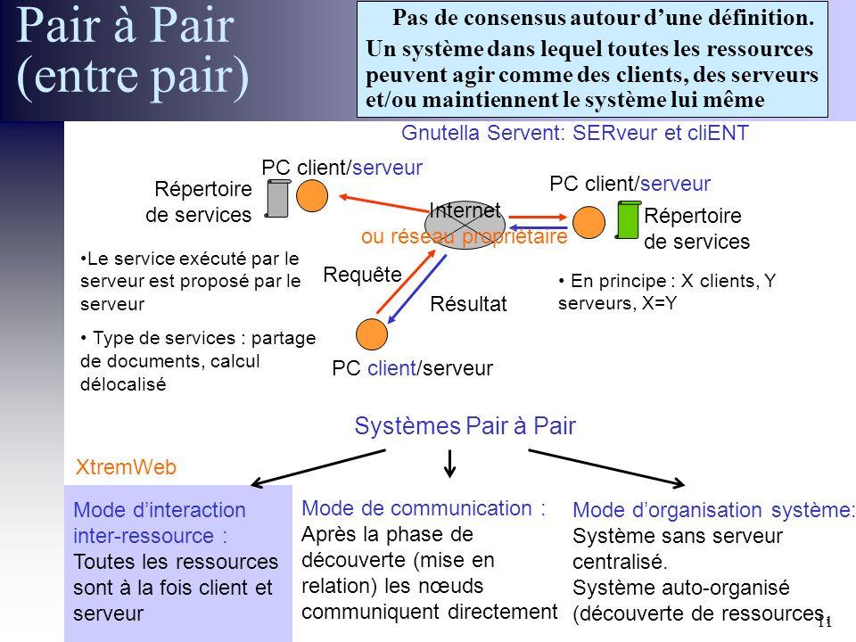 30 Janvier 2002 Réunion ACI GRID CGP2P11 Pas de consensus autour dune définition. Un système dans lequel toutes les ressources peuvent agir comme des