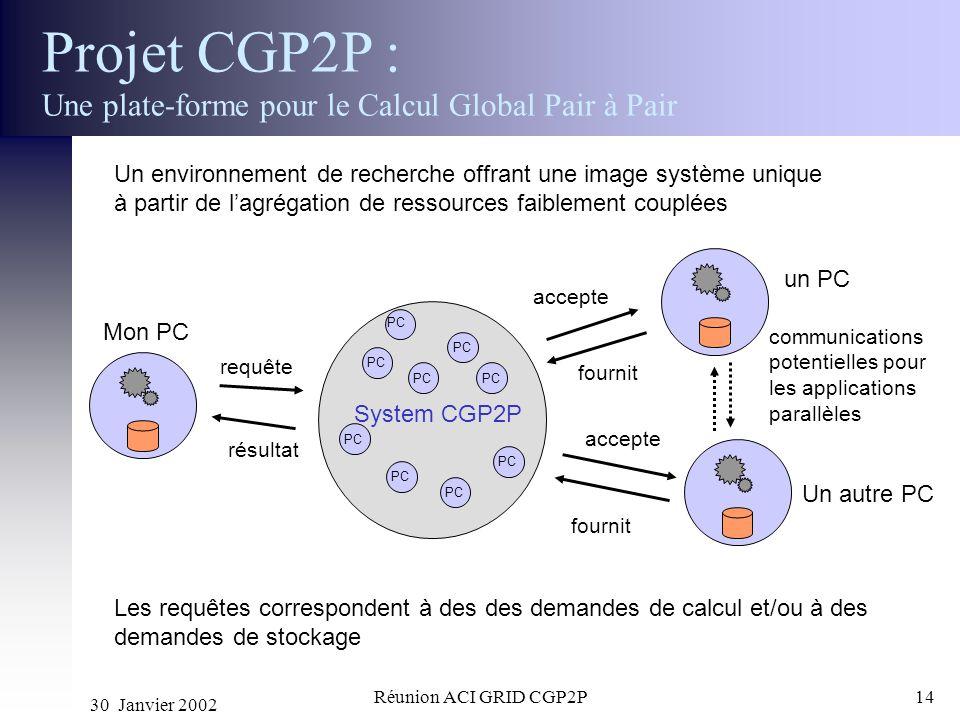 30 Janvier 2002 Réunion ACI GRID CGP2P14 Projet CGP2P : Une plate-forme pour le Calcul Global Pair à Pair Un environnement de recherche offrant une im