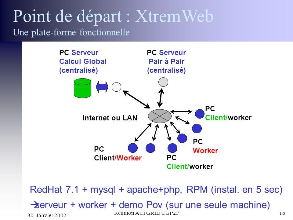 30 Janvier 2002 Réunion ACI GRID CGP2P16 Point de départ : XtremWeb Une plate-forme fonctionnelle PC Client/Worker Internet ou LAN PC Serveur Calcul G