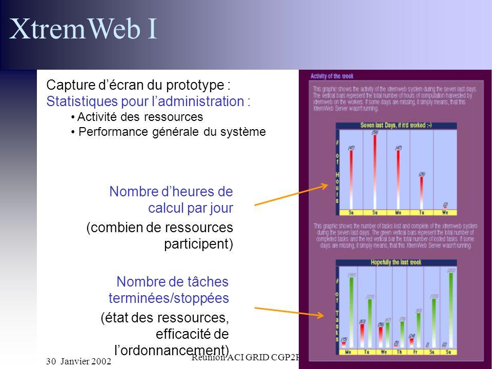30 Janvier 2002 Réunion ACI GRID CGP2P19 Nombre dheures de calcul par jour (combien de ressources participent) Nombre de tâches terminées/stoppées (ét