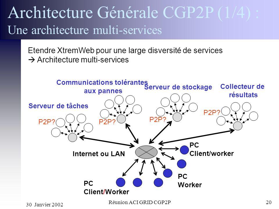 30 Janvier 2002 Réunion ACI GRID CGP2P20 PC Client/Worker Internet ou LAN PC Worker Serveur de tâches PC Client/worker Communications tolérantes aux p