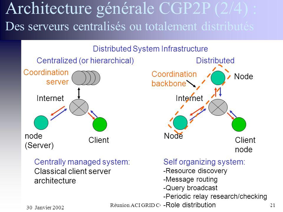 30 Janvier 2002 Réunion ACI GRID CGP2P21 Architecture générale CGP2P (2/4) : Des serveurs centralisés ou totalement distributés Centralized (or hierar