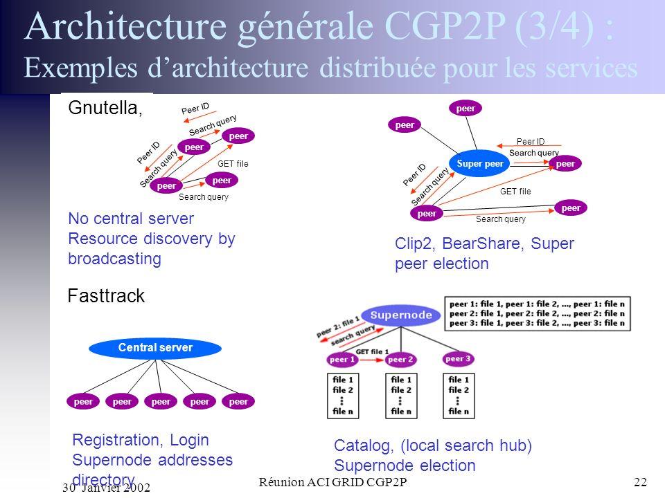 30 Janvier 2002 Réunion ACI GRID CGP2P22 Architecture générale CGP2P (3/4) : Exemples darchitecture distribuée pour les services Gnutella, peer Centra