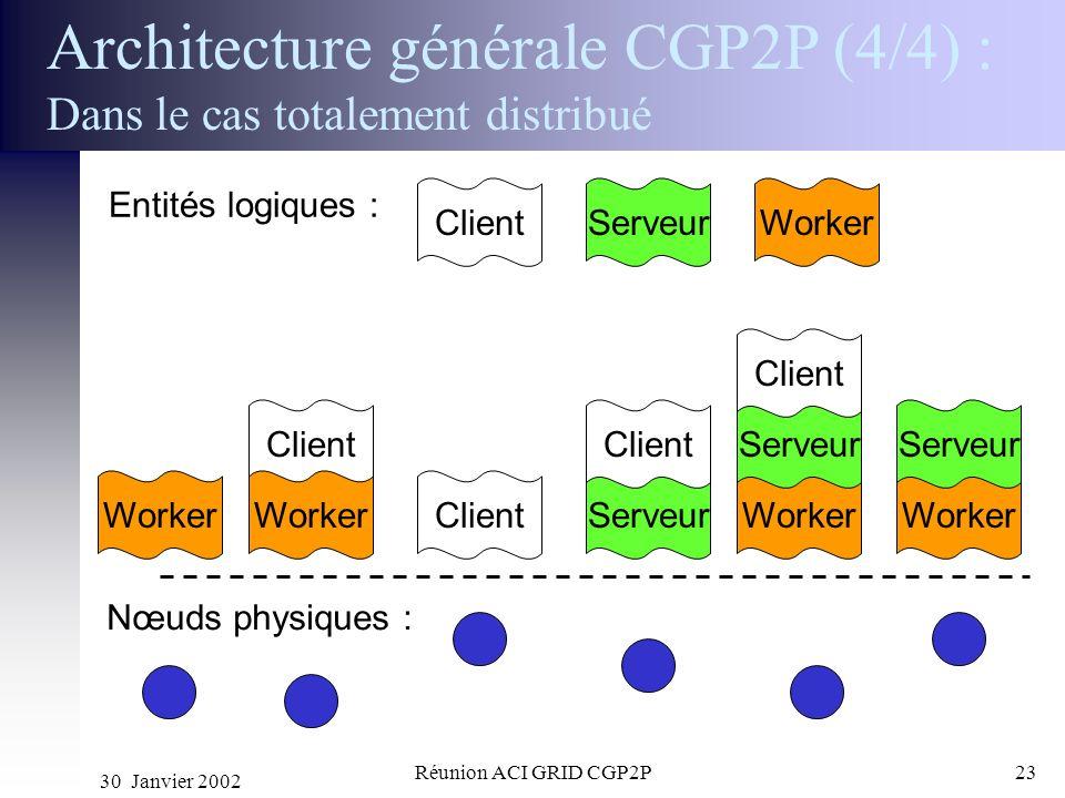 30 Janvier 2002 Réunion ACI GRID CGP2P23 Architecture générale CGP2P (4/4) : Dans le cas totalement distribué Nœuds physiques : Entités logiques : Cli
