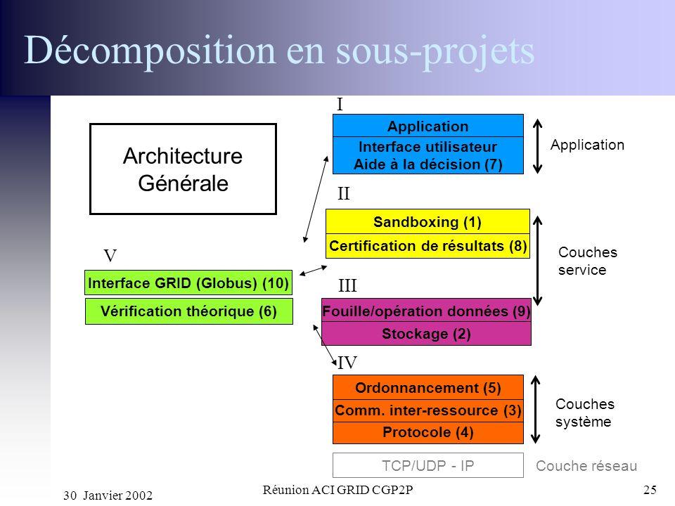 30 Janvier 2002 Réunion ACI GRID CGP2P25 Couche réseau TCP/UDP - IP Interface GRID (Globus) (10) Protocole (4) Comm. inter-ressource (3) Application O