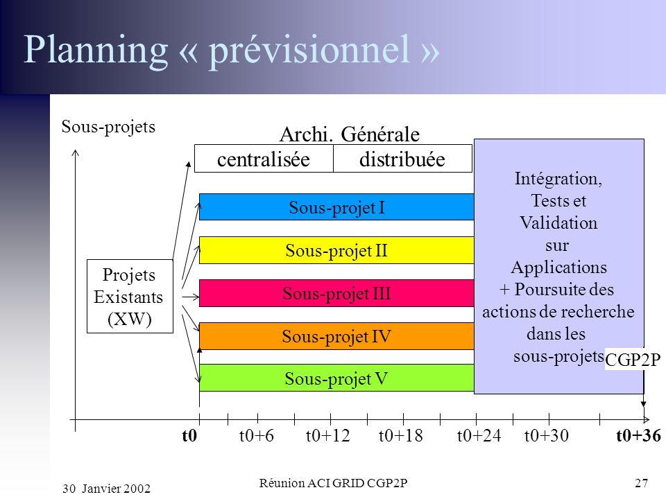 30 Janvier 2002 Réunion ACI GRID CGP2P27 Planning « prévisionnel » t0t0+6t0+12t0+18t0+24t0+30 Sous-projet I t0+36 Sous-projets Intégration, Tests et V