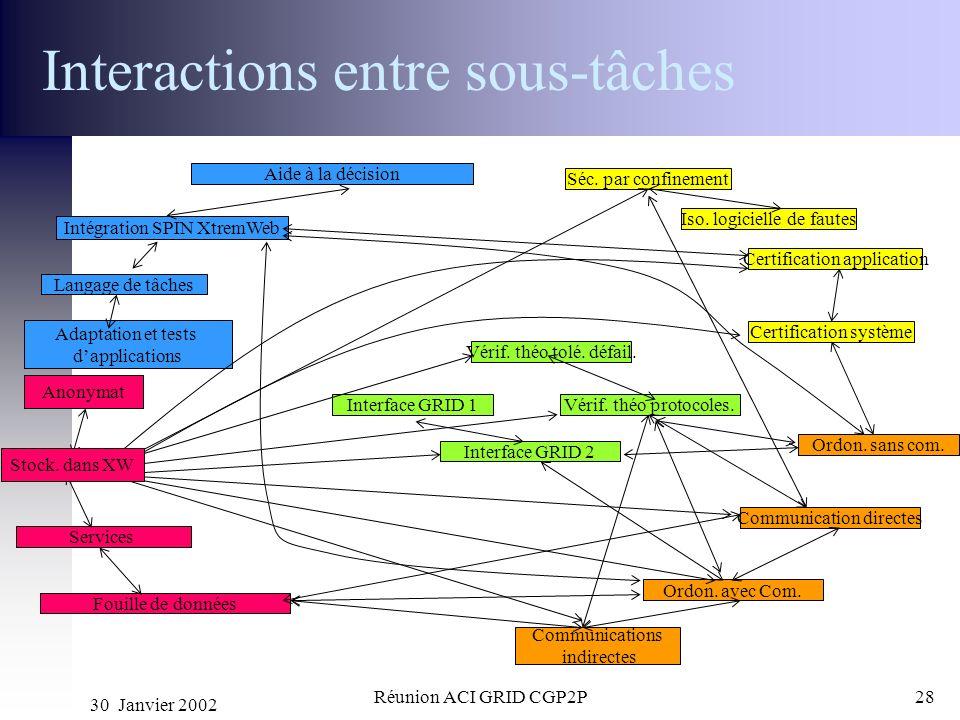 30 Janvier 2002 Réunion ACI GRID CGP2P28 Interactions entre sous-tâches Interface GRID 1 Interface GRID 2 Vérif. théo tolé. défail. Vérif. théo protoc