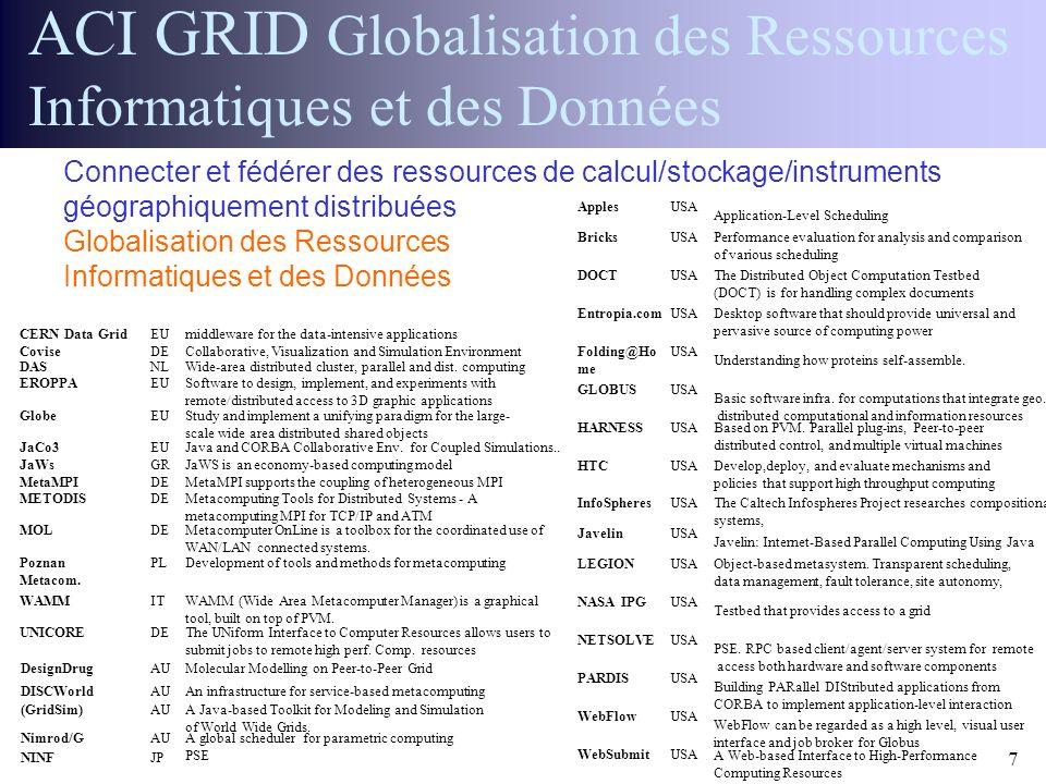 30 Janvier 2002 Réunion ACI GRID CGP2P7 ACI GRID Globalisation des Ressources Informatiques et des Données CERN Data GridEUmiddleware for the data-int