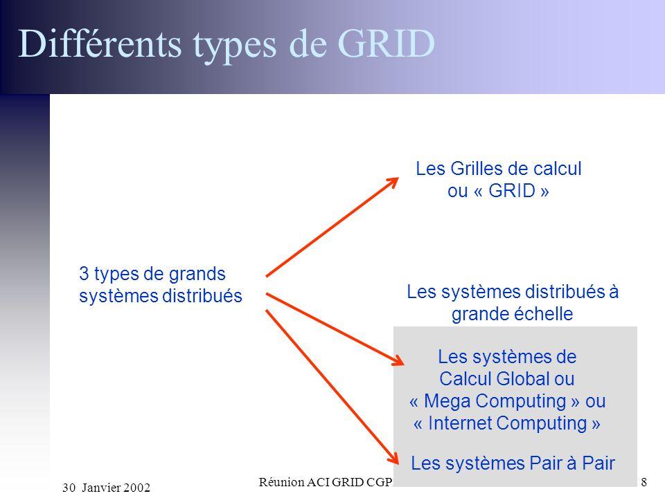 30 Janvier 2002 Réunion ACI GRID CGP2P8 Différents types de GRID 3 types de grands systèmes distribués Les Grilles de calcul ou « GRID » Les systèmes