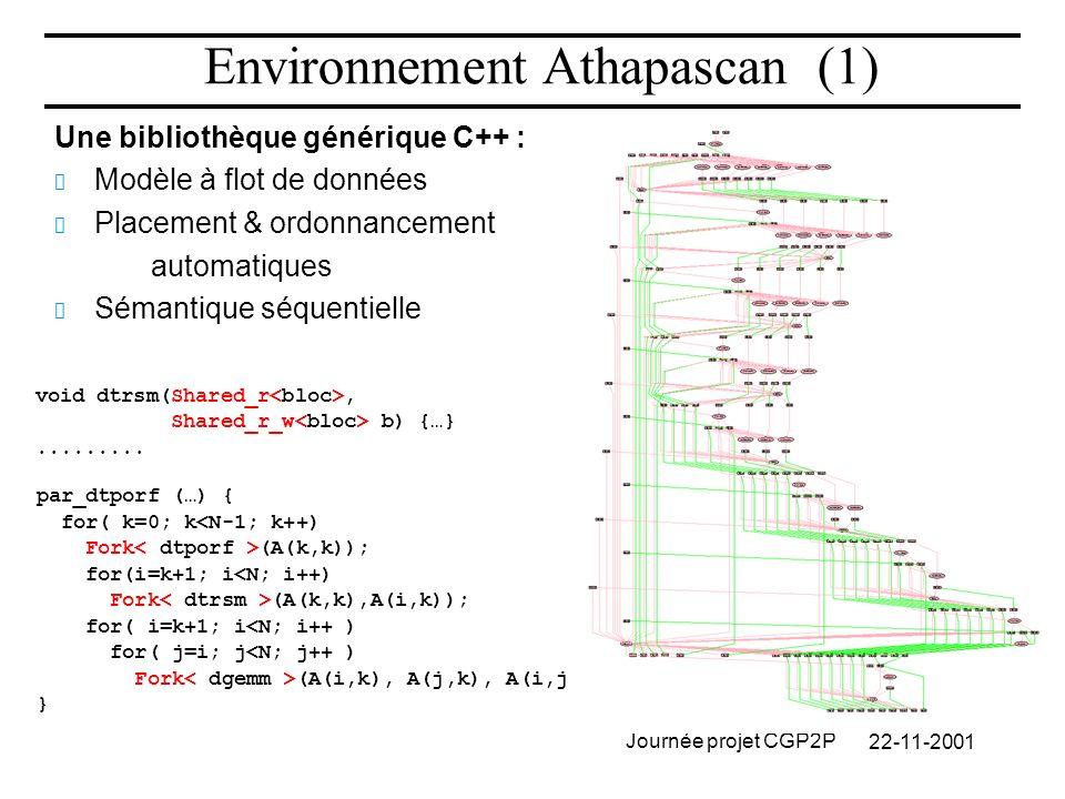 22-11-2001 Journée projet CGP2P Une bibliothèque générique C++ : Modèle à flot de données Placement & ordonnancement automatiques Sémantique séquentielle Environnement Athapascan (1) void dtrsm(Shared_r, Shared_r_w b) {…}.........