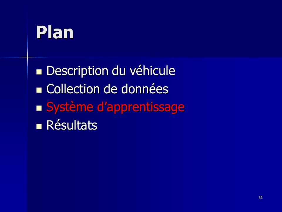 11 Plan Description du véhicule Description du véhicule Collection de données Collection de données Système dapprentissage Système dapprentissage Résultats Résultats
