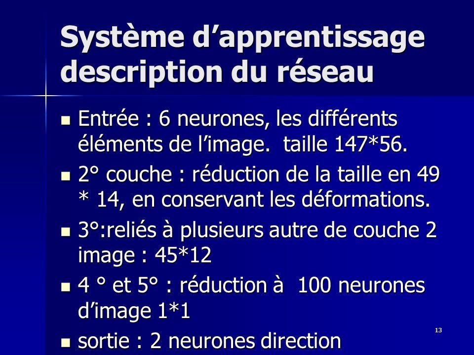 13 Système dapprentissage description du réseau Entrée : 6 neurones, les différents éléments de limage.