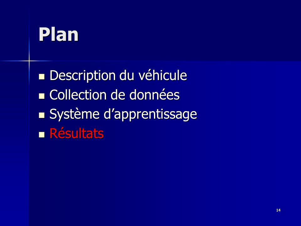 14 Plan Description du véhicule Description du véhicule Collection de données Collection de données Système dapprentissage Système dapprentissage Résultats Résultats
