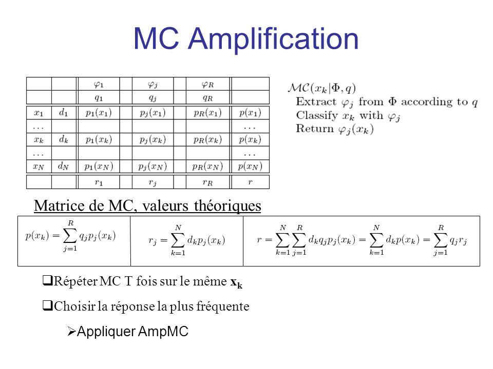 MC Amplification Répéter MC T fois sur le même x k Choisir la réponse la plus fréquente Appliquer AmpMC Matrice de MC, valeurs théoriques