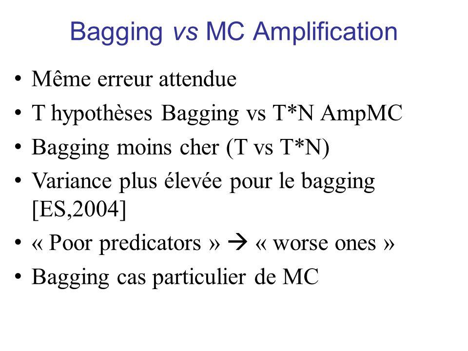 Bagging vs MC Amplification Même erreur attendue T hypothèses Bagging vs T*N AmpMC Bagging moins cher (T vs T*N) Variance plus élevée pour le bagging [ES,2004] « Poor predicators » « worse ones » Bagging cas particulier de MC