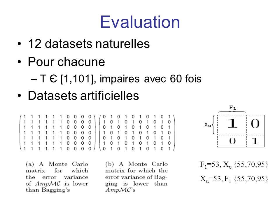 Evaluation 12 datasets naturelles Pour chacune –T Є [1,101], impaires avec 60 fois Datasets artificielles F 1 =53, X u {55,70,95} X u =53, F 1 {55,70,95}