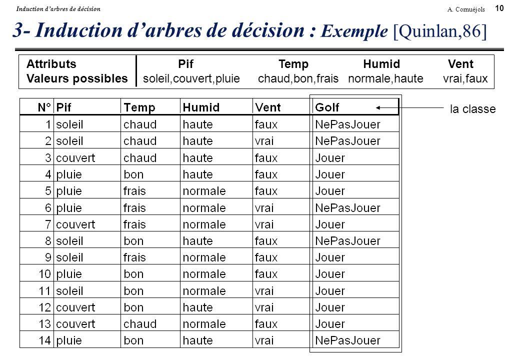 10 A. Cornuéjols Induction darbres de décision 3- Induction darbres de décision : Exemple [Quinlan,86] AttributsPifTempHumidVent Valeurs possiblessole
