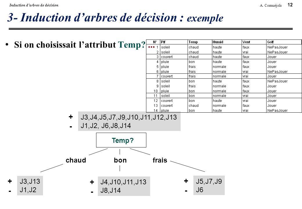 12 A. Cornuéjols Induction darbres de décision 3- Induction darbres de décision : exemple Si on choisissait lattribut Temp?... Temp? chaudbonfrais J3,