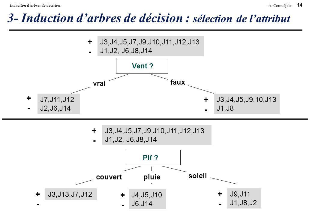 14 A. Cornuéjols Induction darbres de décision 3- Induction darbres de décision : sélection de lattribut Vent ? vrai faux J3,J4,J5,J7,J9,J10,J11,J12,J