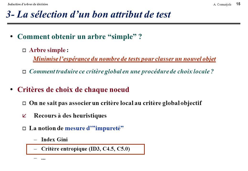 15 A. Cornuéjols Induction darbres de décision 3- La sélection dun bon attribut de test Comment obtenir un arbre simple ? Minimise lespérance du nombr