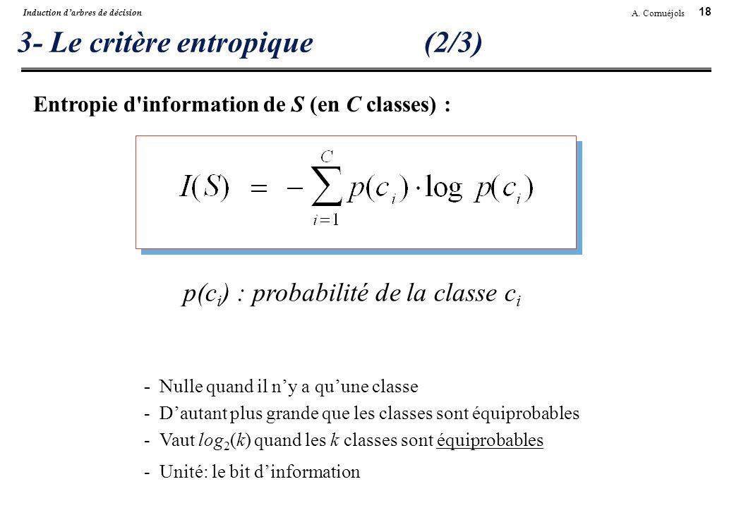 18 A. Cornuéjols Induction darbres de décision 3- Le critère entropique(2/3) Entropie d'information de S (en C classes) : - Nulle quand il ny a quune