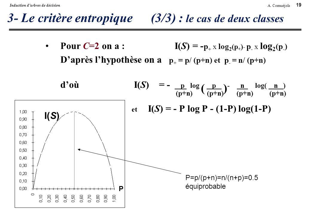 19 A. Cornuéjols Induction darbres de décision 3- Le critère entropique(3/3) : le cas de deux classes Pour C=2 on a : I(S) = - p + x log 2 (p + ) - p