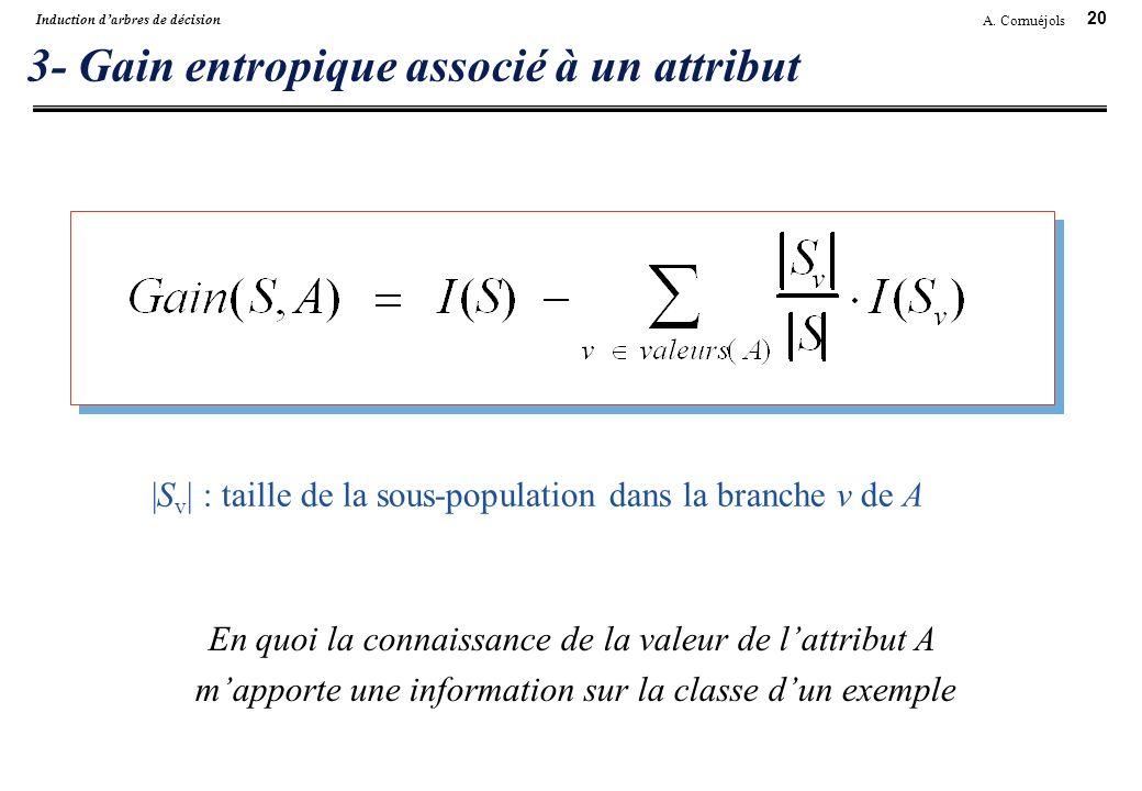 20 A. Cornuéjols Induction darbres de décision 3- Gain entropique associé à un attribut |S v | : taille de la sous-population dans la branche v de A E