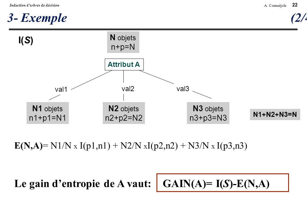 22 A. Cornuéjols Induction darbres de décision 3- Exemple (2/4) val1 val2val3 N1+N2+N3=N N objets n+p=N E(N,A)= N1/N x I(p1,n1) + N2/N x I(p2,n2) + N3