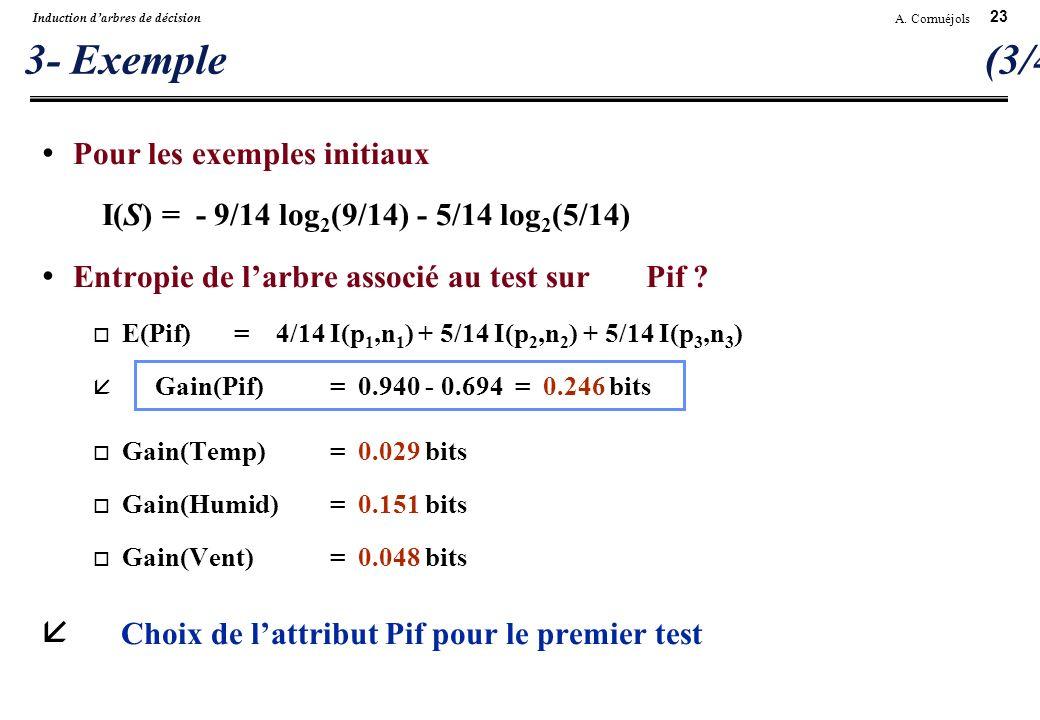 23 A. Cornuéjols Induction darbres de décision 3- Exemple (3/4) Pour les exemples initiaux I(S) = - 9/14 log 2 (9/14) - 5/14 log 2 (5/14) Entropie de