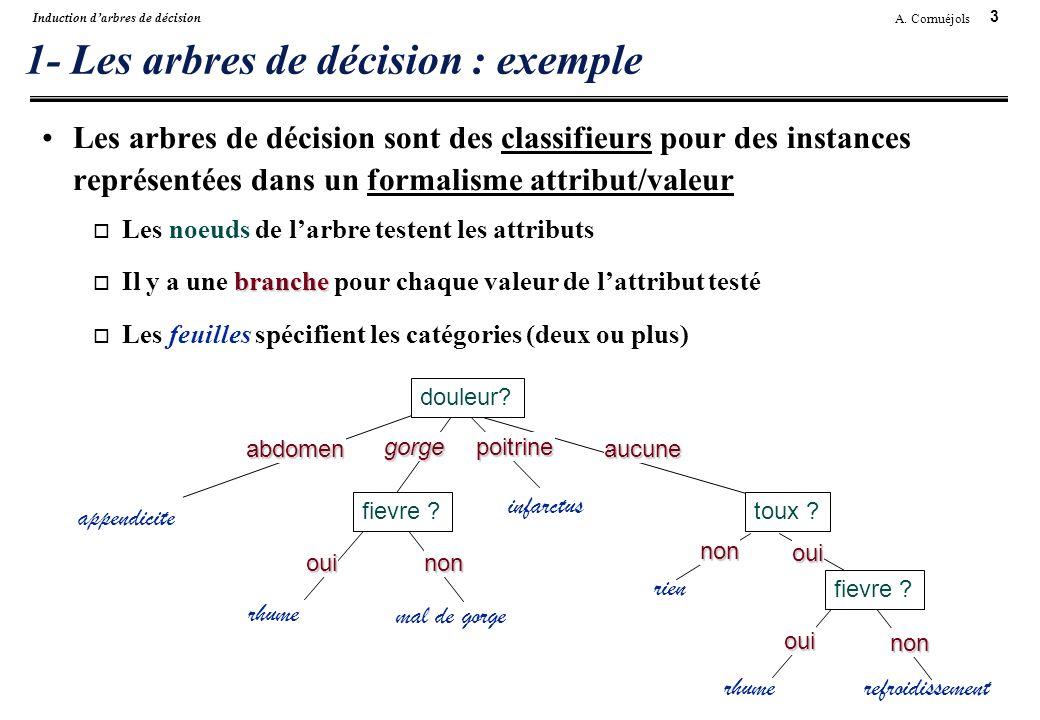 3 A. Cornuéjols Induction darbres de décision 1- Les arbres de décision : exemple Les arbres de décision sont des classifieurs pour des instances repr