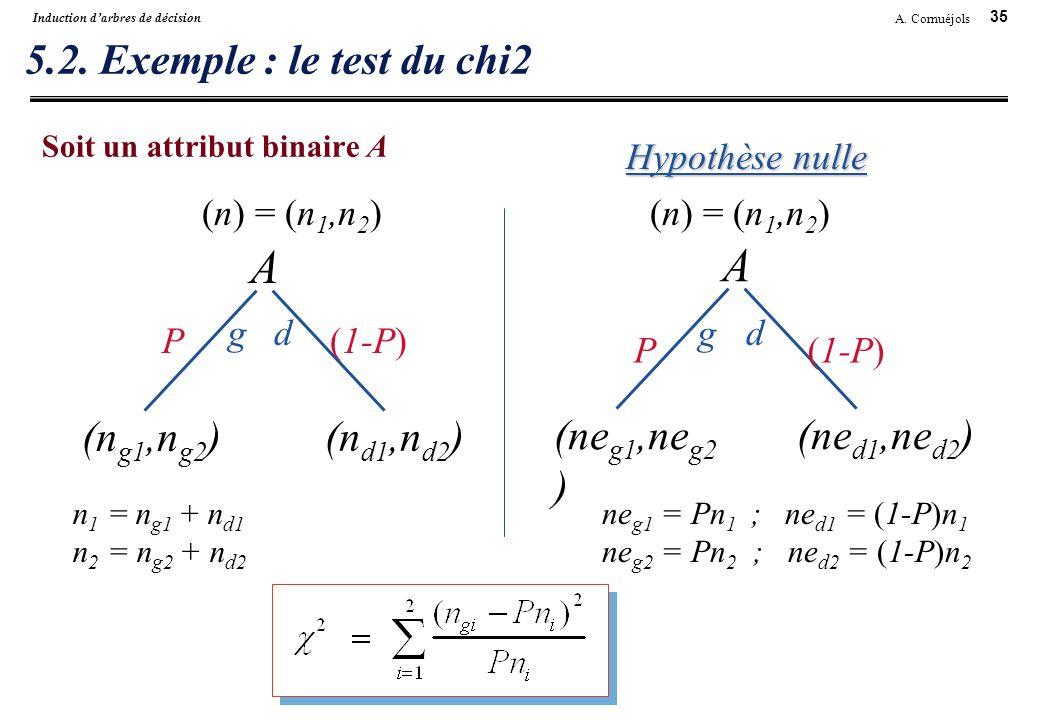 35 A. Cornuéjols Induction darbres de décision 5.2. Exemple : le test du chi2 Soit un attribut binaire A A gd (ne g1,ne g2 ) (ne d1,ne d2 ) A gd (n g1